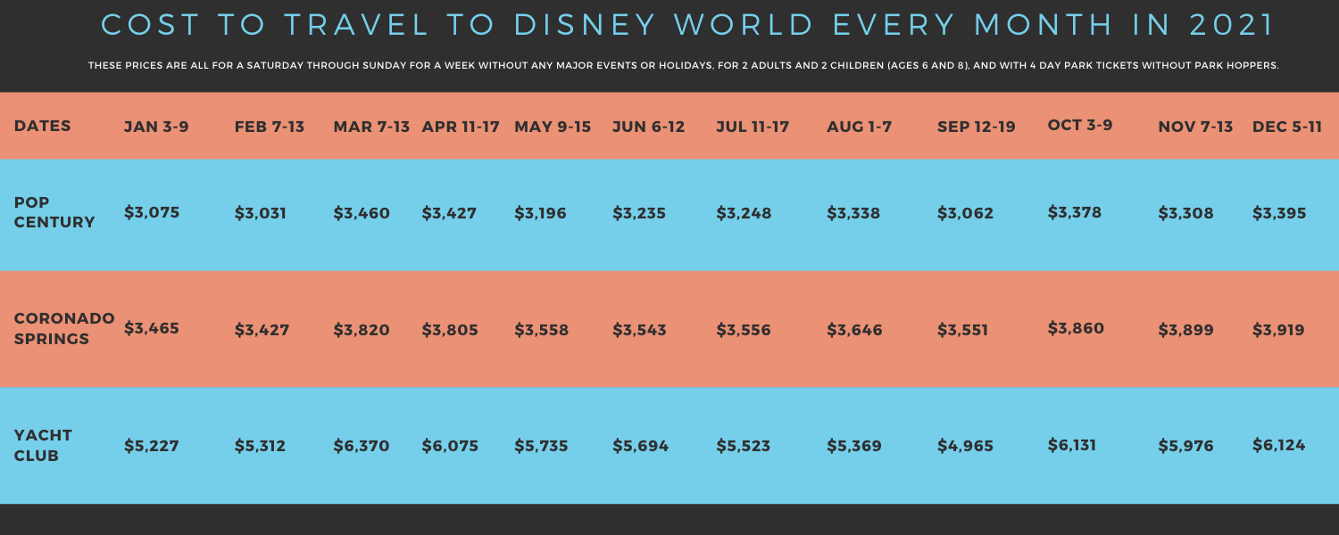 cost to travel to Disney every month - Disney in your Day
