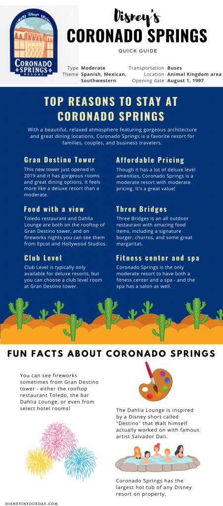 Disney's Coronado Springs - infographic and quick guide
