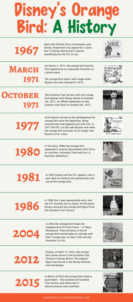 orange bird history - Disney in your Day